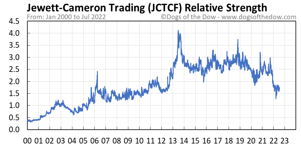 JCTCF relative strength chart
