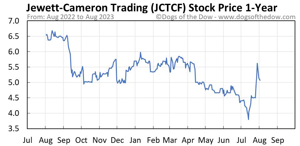 JCTCF 1-year stock price chart