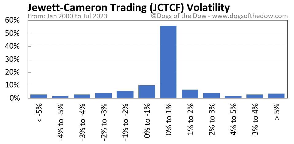 JCTCF volatility chart