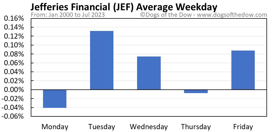 JEF average weekday chart