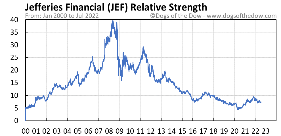 JEF relative strength chart