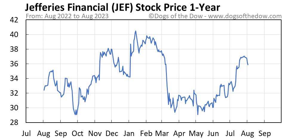 JEF 1-year stock price chart
