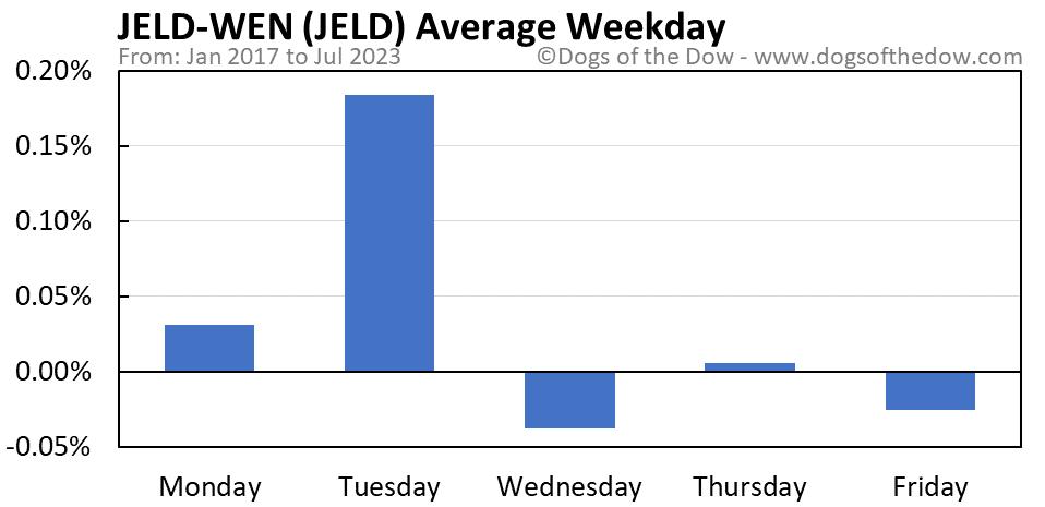 JELD average weekday chart