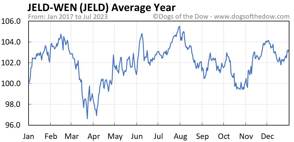 JELD average year chart