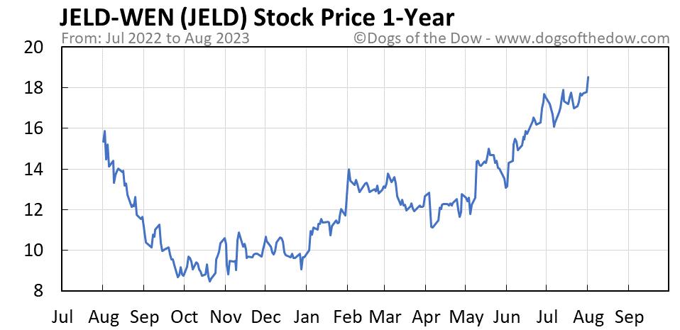 JELD 1-year stock price chart