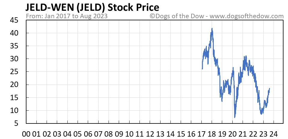 JELD stock price chart