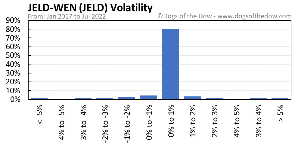 JELD volatility chart