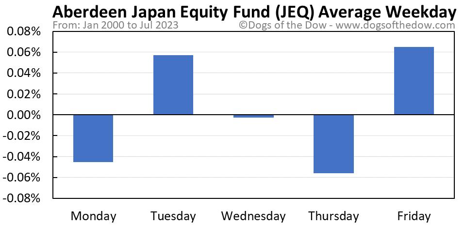 JEQ average weekday chart