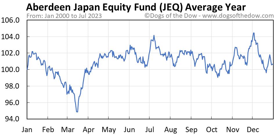 JEQ average year chart
