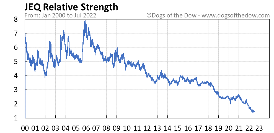 JEQ relative strength chart