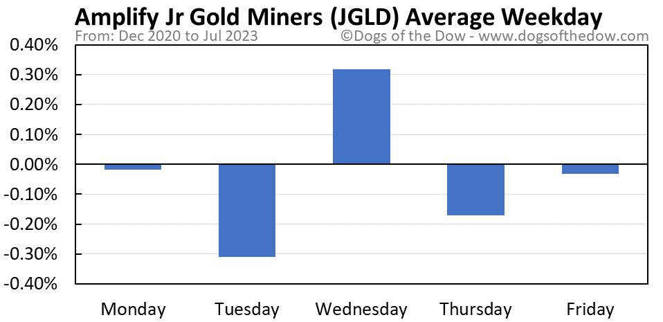 JGLD average weekday chart