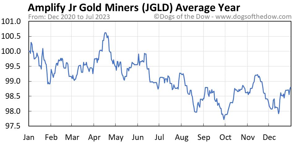 JGLD average year chart