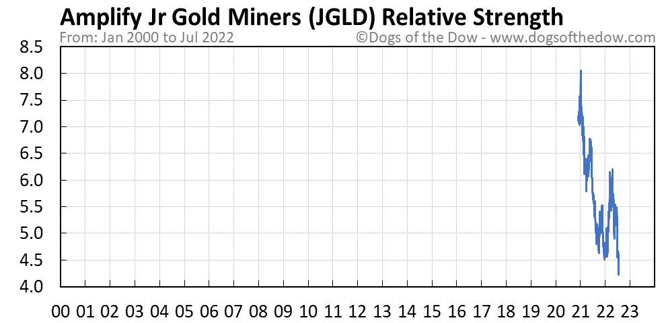 JGLD relative strength chart