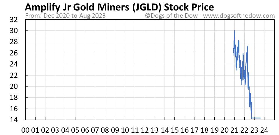 JGLD stock price chart