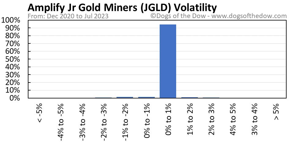 JGLD volatility chart