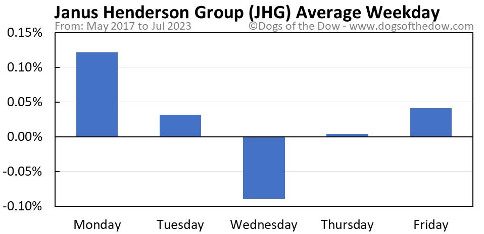 JHG average weekday chart