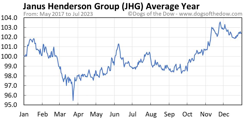 JHG average year chart