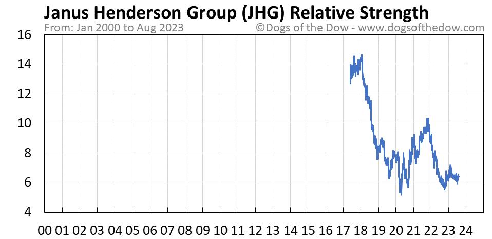JHG relative strength chart