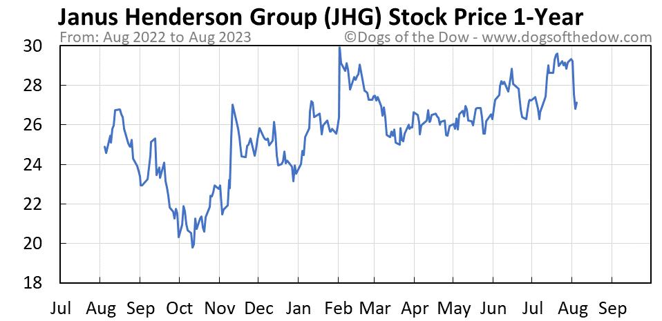 JHG 1-year stock price chart