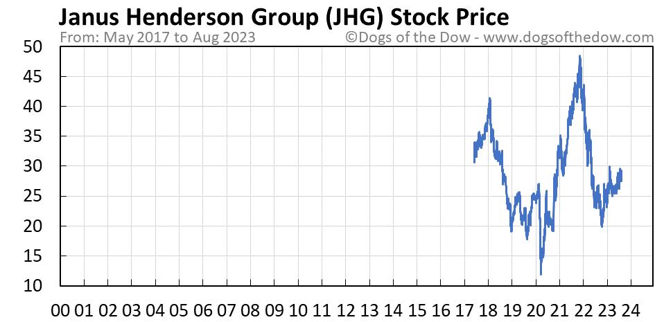 JHG stock price chart