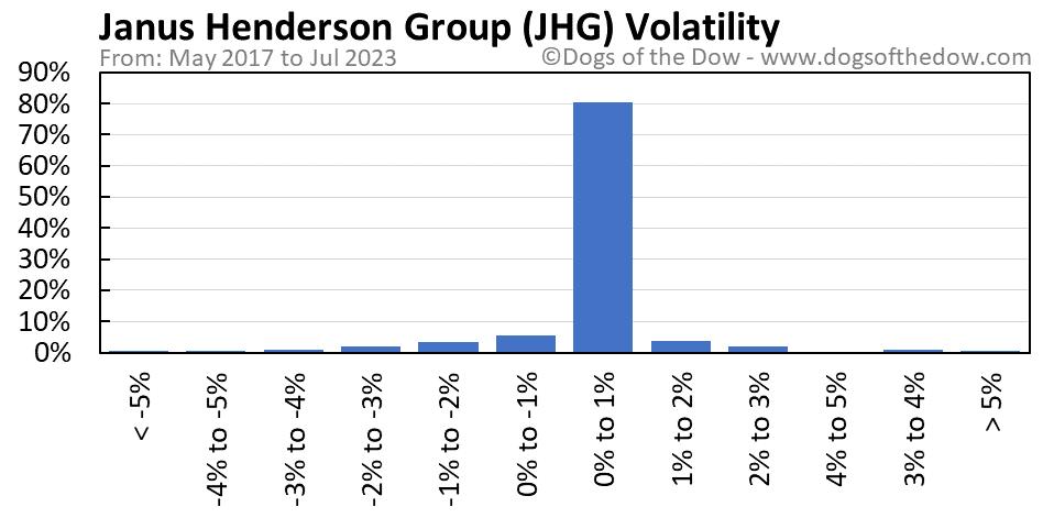 JHG volatility chart