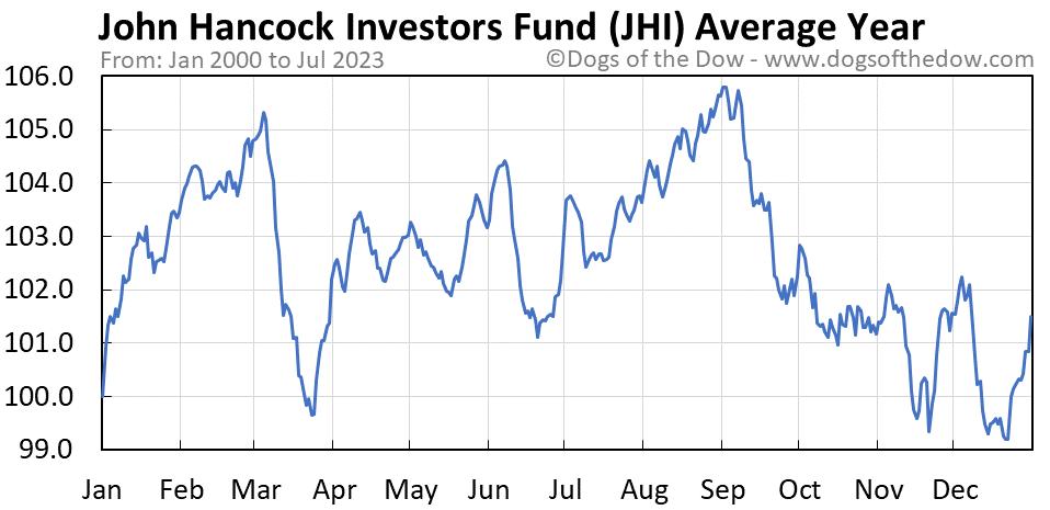 JHI average year chart