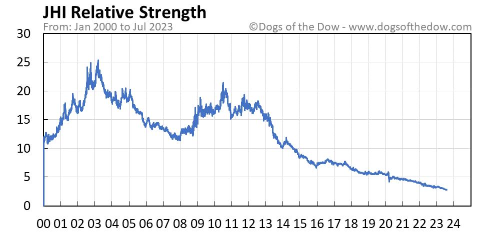 JHI relative strength chart