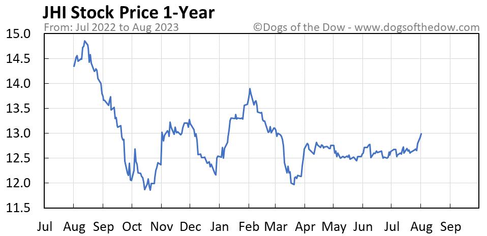 JHI 1-year stock price chart