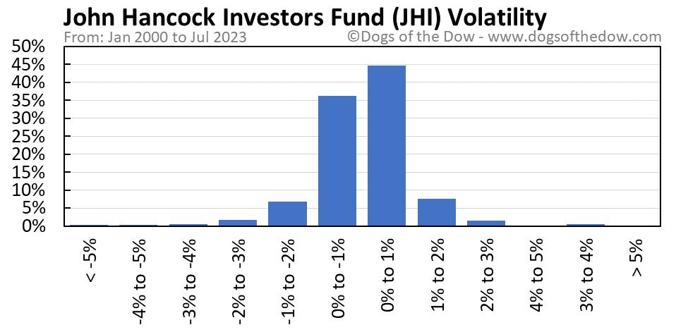 JHI volatility chart