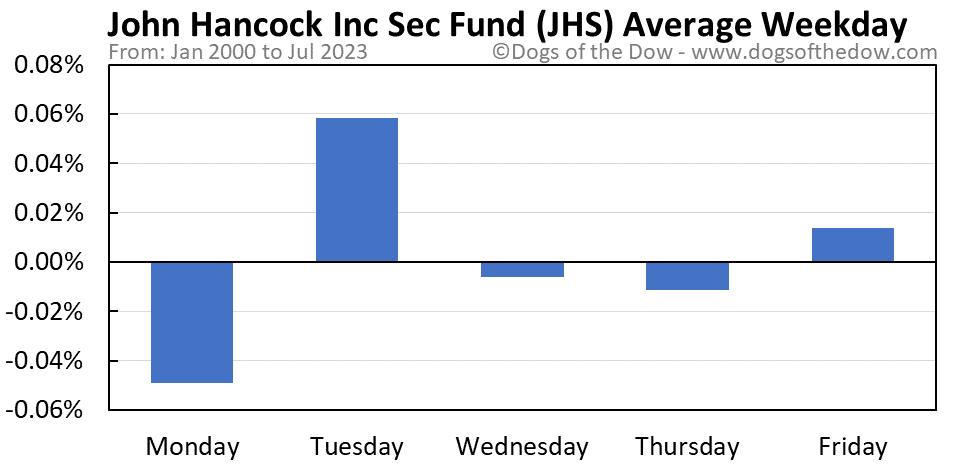 JHS average weekday chart