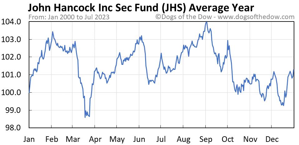 JHS average year chart