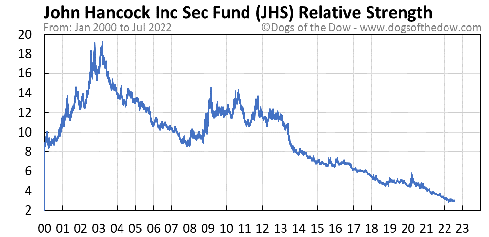 JHS relative strength chart