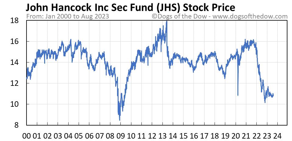 JHS stock price chart