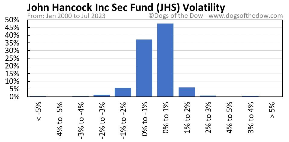 JHS volatility chart