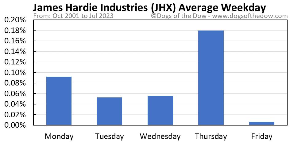 JHX average weekday chart