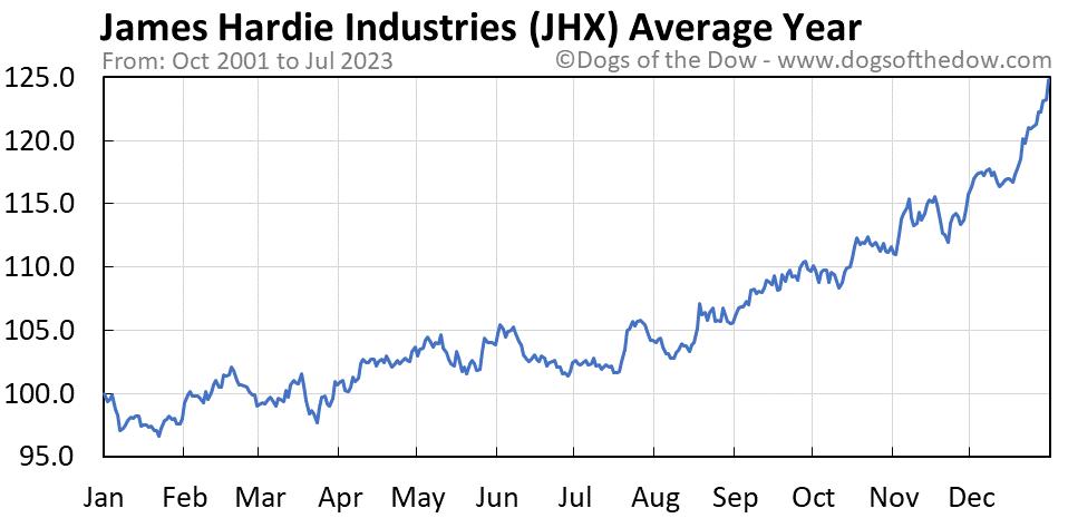 JHX average year chart