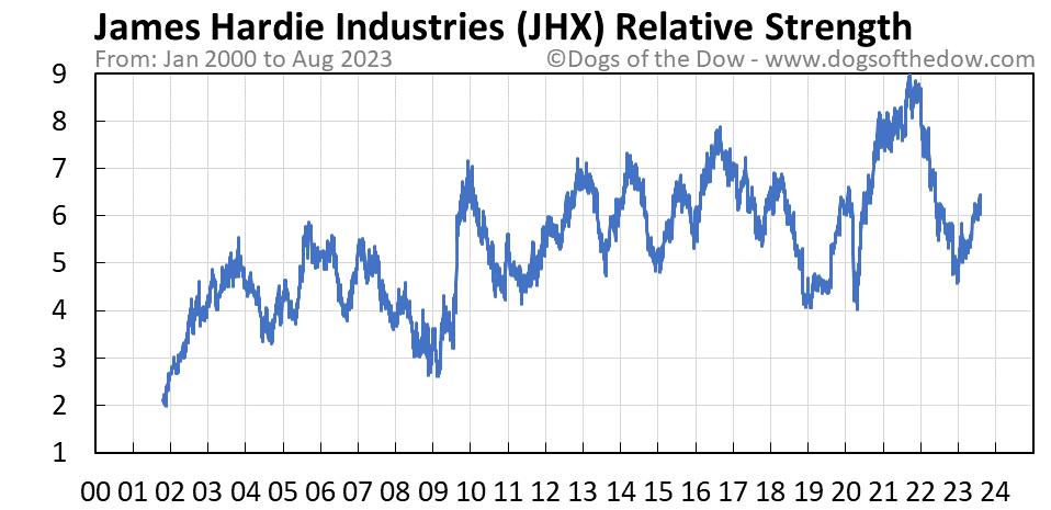 JHX relative strength chart