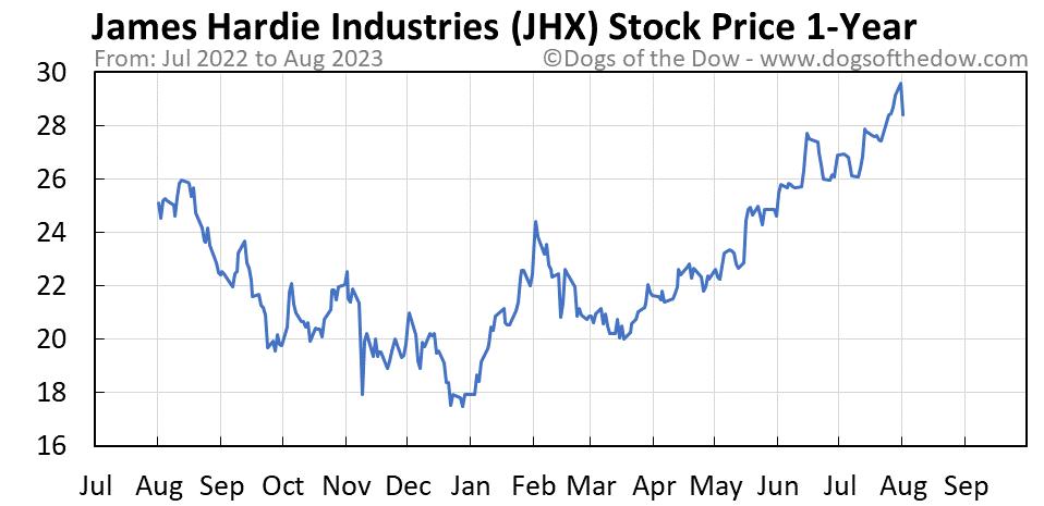 JHX 1-year stock price chart