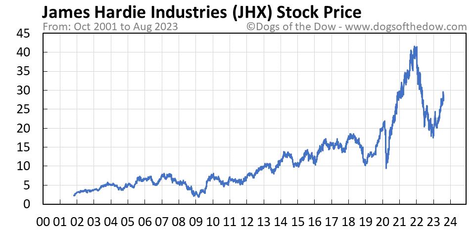 JHX stock price chart