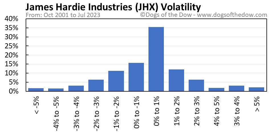 JHX volatility chart