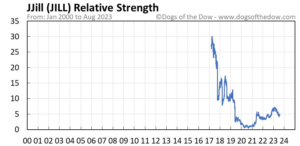JILL relative strength chart