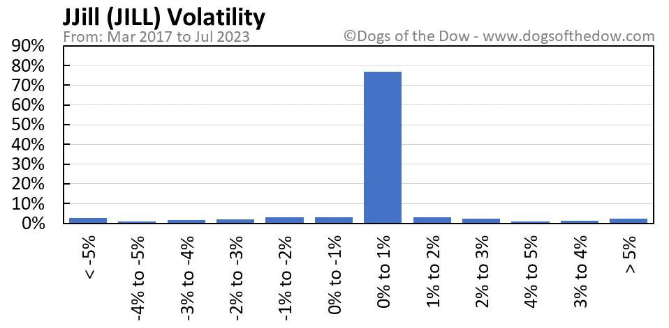 JILL volatility chart