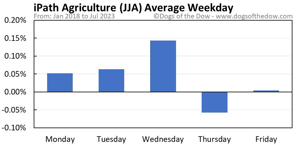 JJA average weekday chart