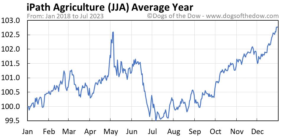 JJA average year chart