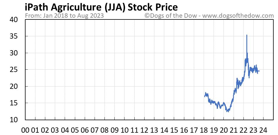 JJA stock price chart