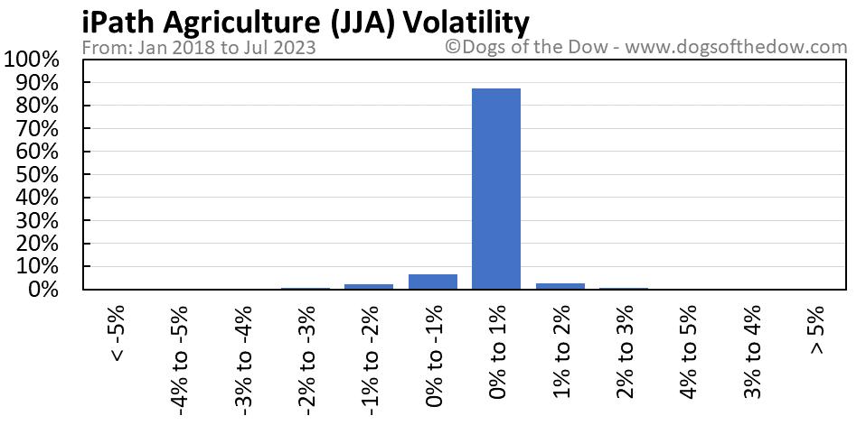 JJA volatility chart