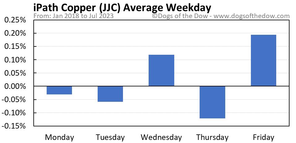 JJC average weekday chart