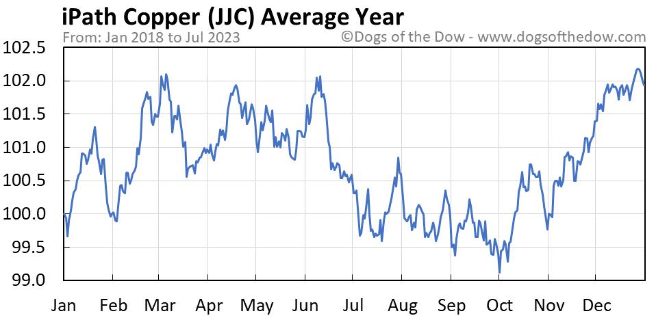 JJC average year chart