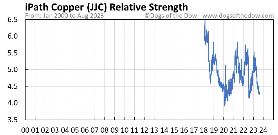 JJC relative strength chart