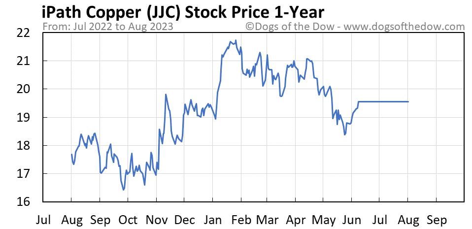 JJC 1-year stock price chart